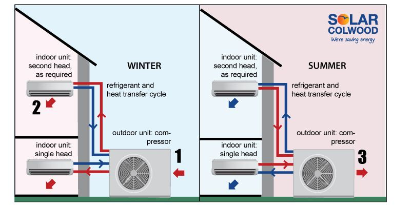 Ductless Split Heat Pumps | The City of Colwood